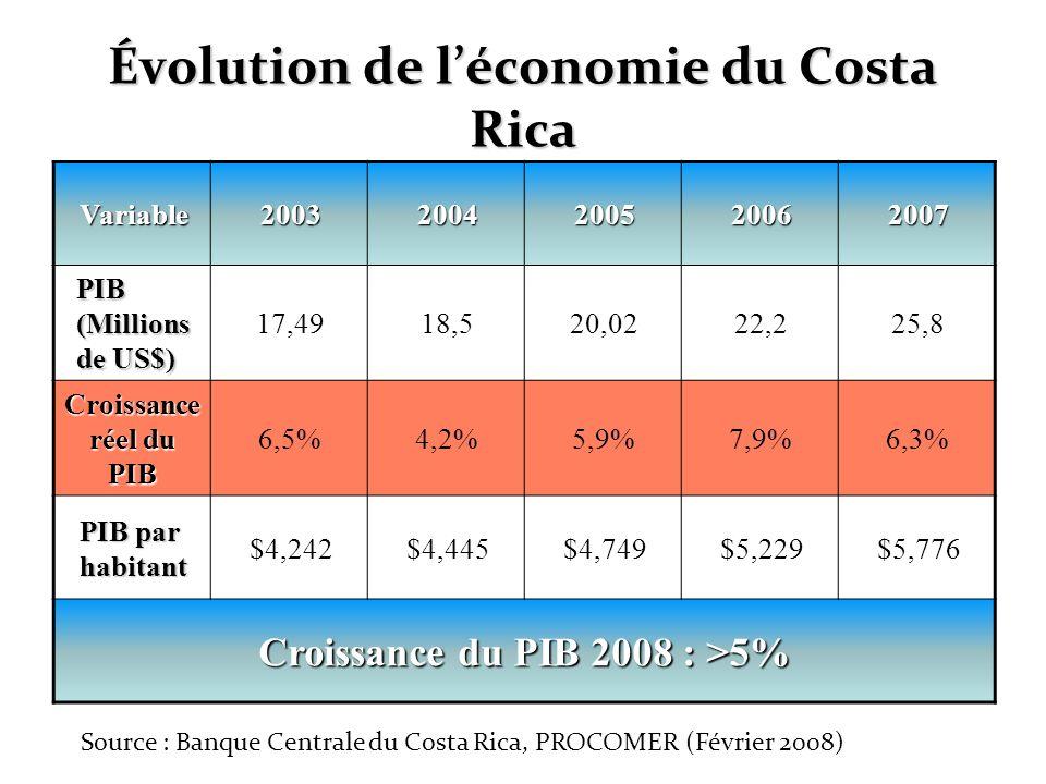 Évolution de l'économie du Costa Rica