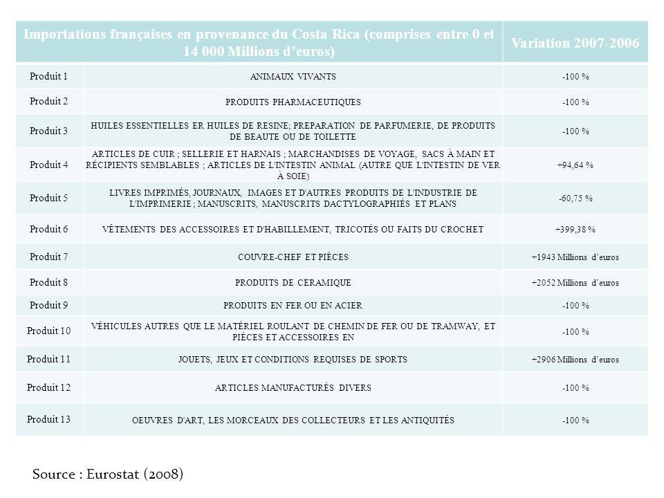 Importations françaises en provenance du Costa Rica (comprises entre 0 et 14 000 Millions d'euros)