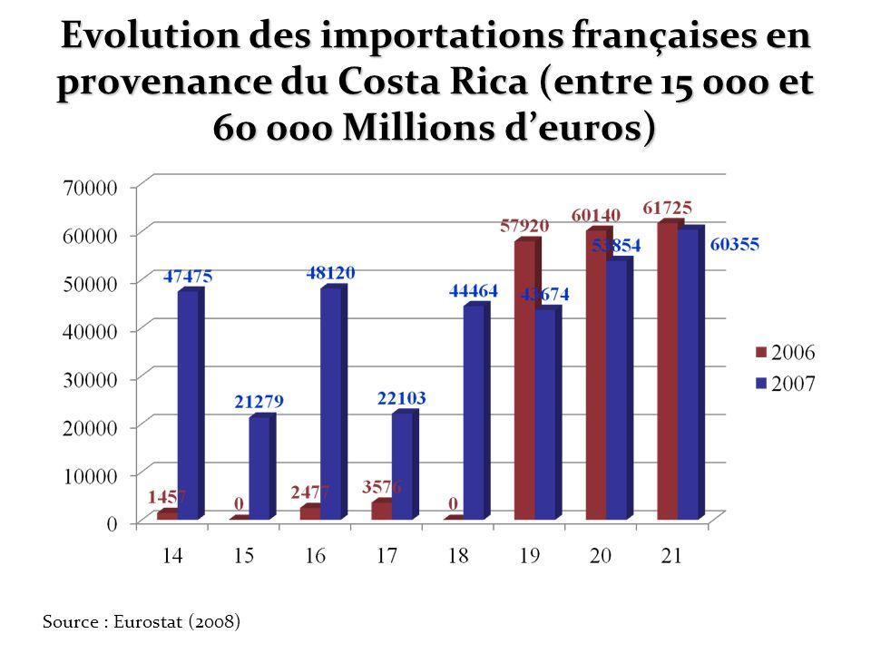 Evolution des importations françaises en provenance du Costa Rica (entre 15 000 et 60 000 Millions d'euros)