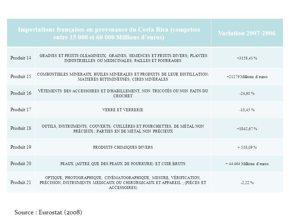 Importations françaises en provenance du Costa Rica (comprises entre 15 000 et 60 000 Millions d'euros)