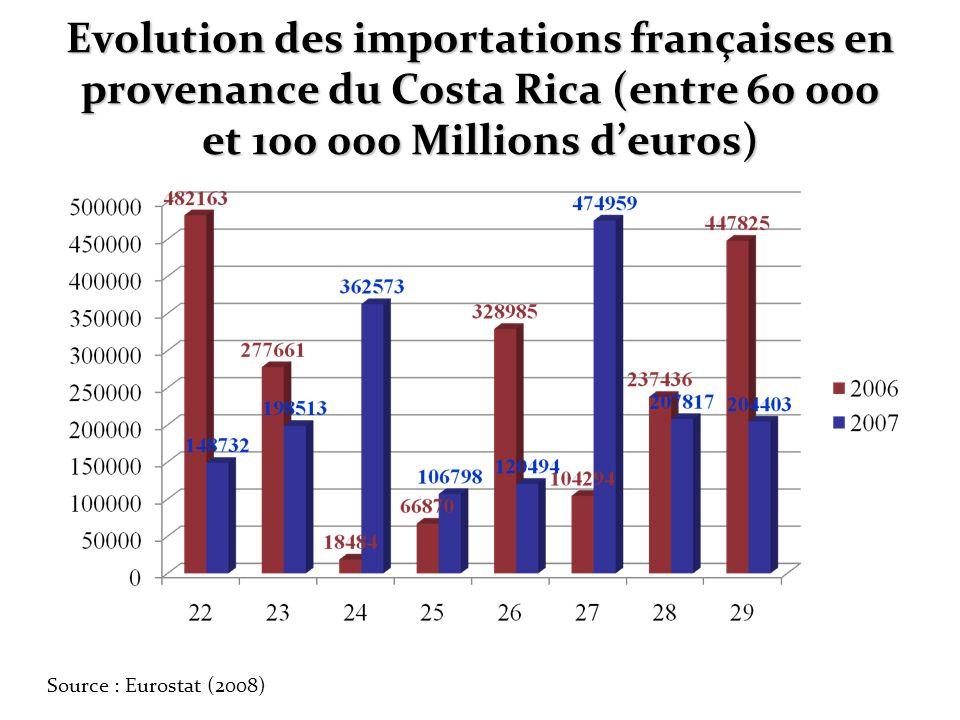 Evolution des importations françaises en provenance du Costa Rica (entre 60 000 et 100 000 Millions d'euros)