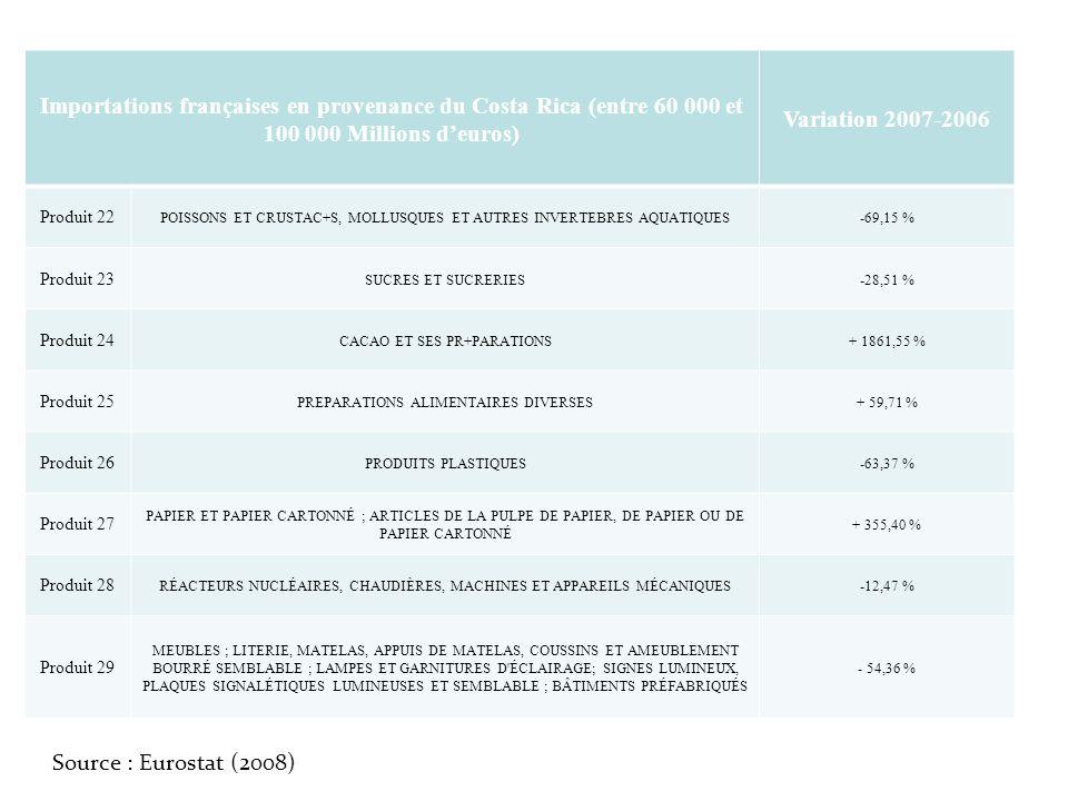 Importations françaises en provenance du Costa Rica (entre 60 000 et 100 000 Millions d'euros)
