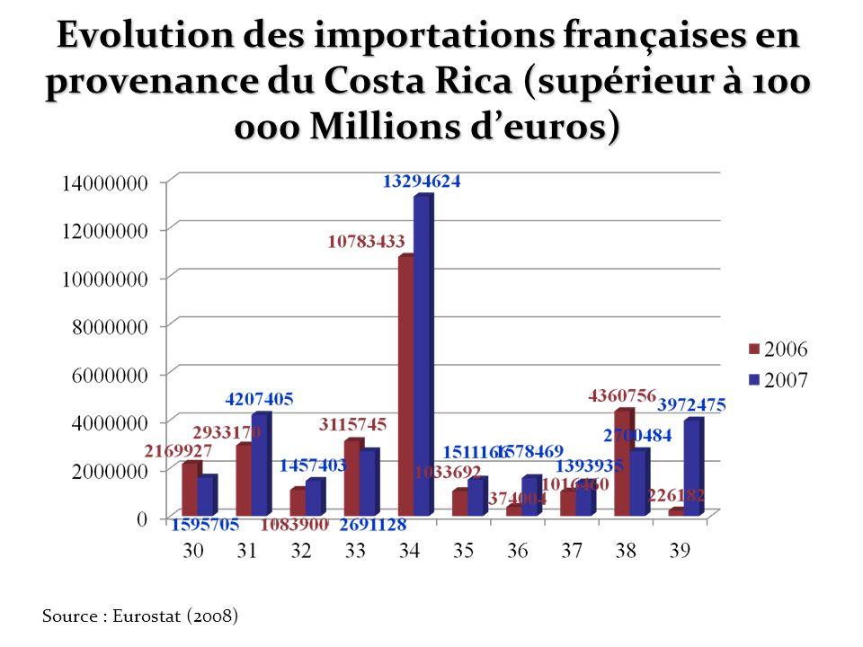 Evolution des importations françaises en provenance du Costa Rica (supérieur à 100 000 Millions d'euros)
