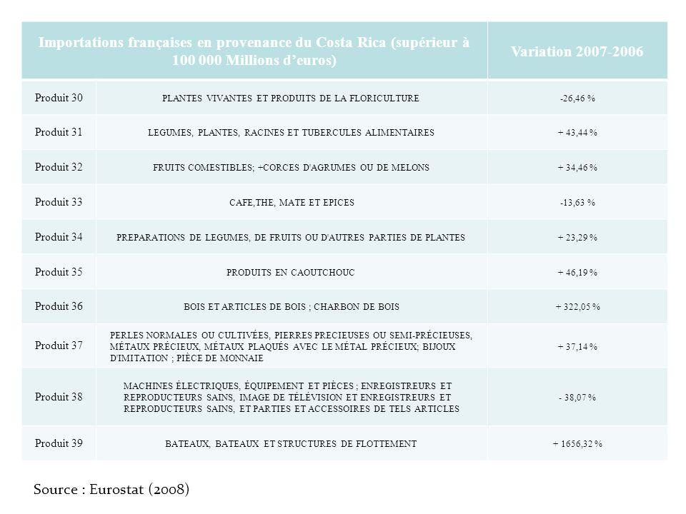 Importations françaises en provenance du Costa Rica (supérieur à 100 000 Millions d'euros)