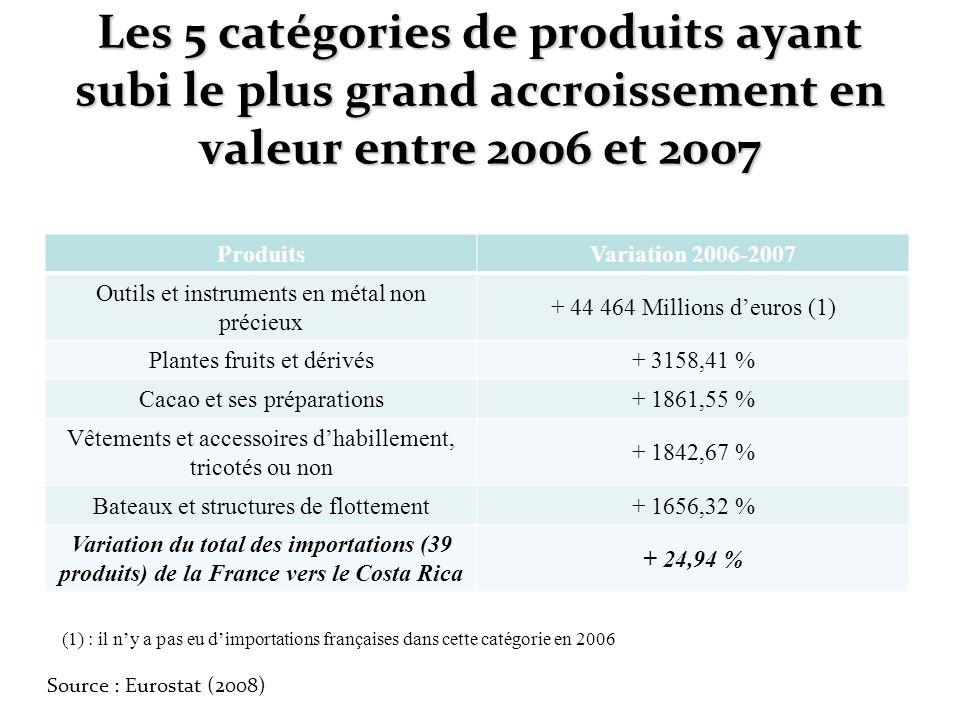 Les 5 catégories de produits ayant subi le plus grand accroissement en valeur entre 2006 et 2007
