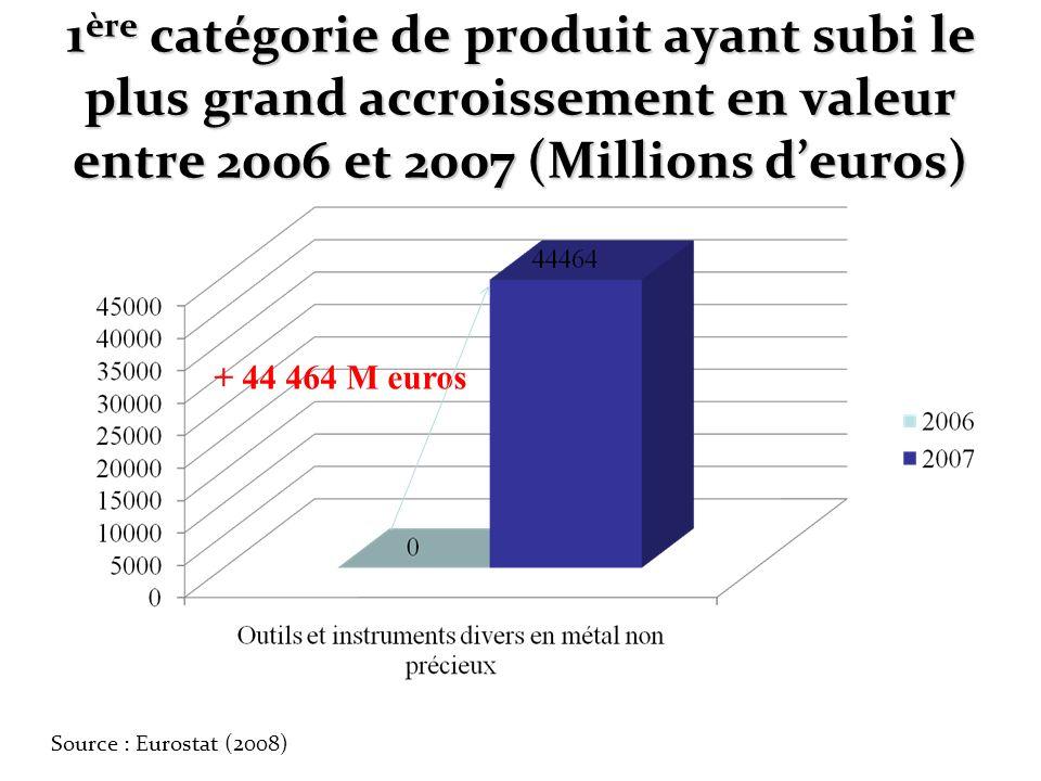 1ère catégorie de produit ayant subi le plus grand accroissement en valeur entre 2006 et 2007 (Millions d'euros)