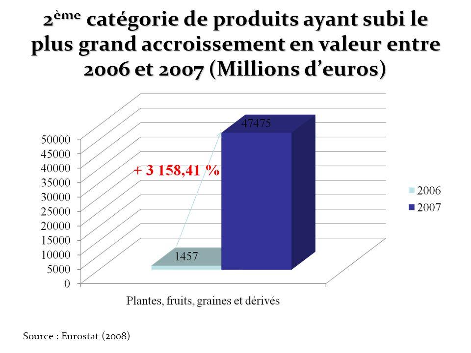 2ème catégorie de produits ayant subi le plus grand accroissement en valeur entre 2006 et 2007 (Millions d'euros)