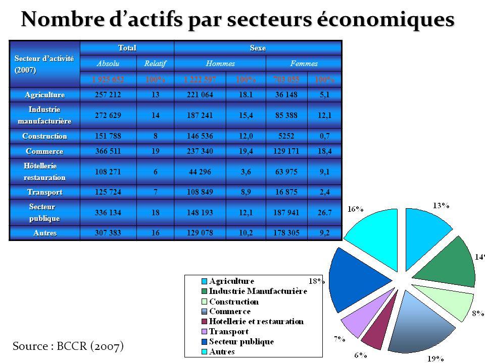 Nombre d'actifs par secteurs économiques