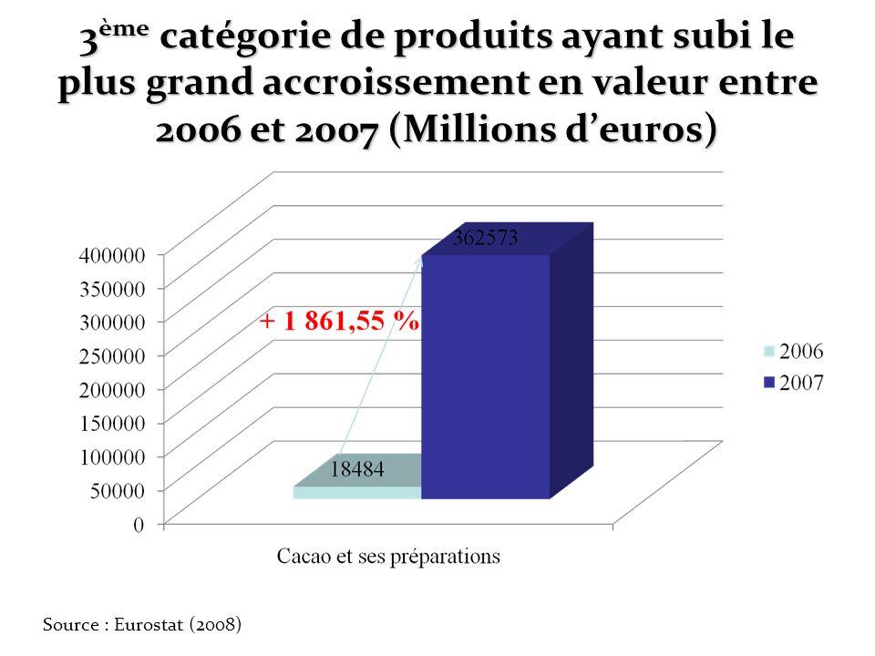 3ème catégorie de produits ayant subi le plus grand accroissement en valeur entre 2006 et 2007 (Millions d'euros)
