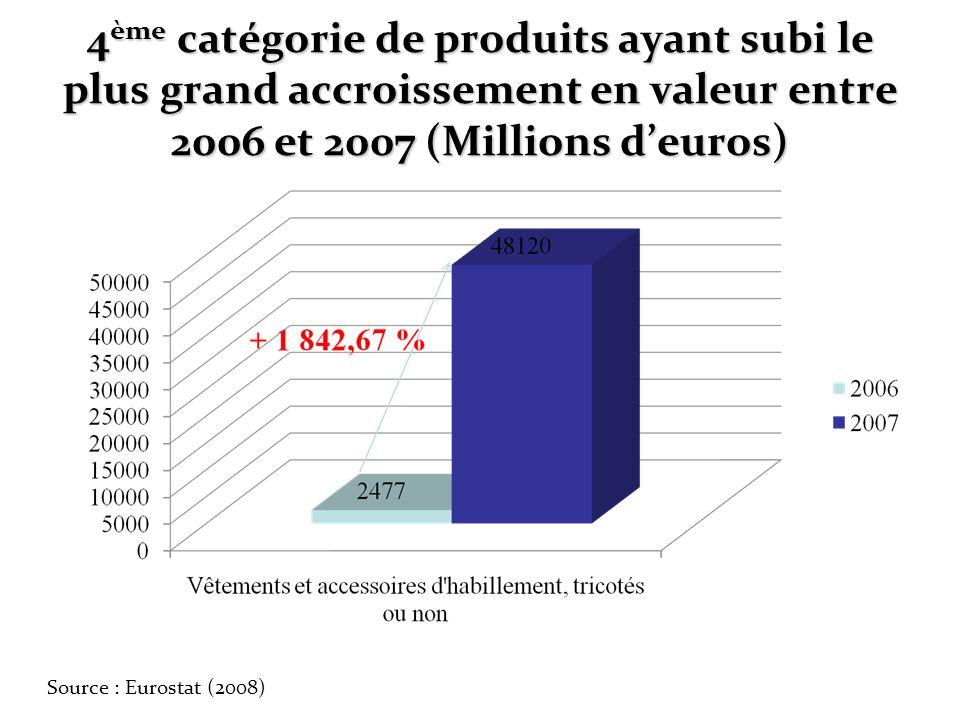 4ème catégorie de produits ayant subi le plus grand accroissement en valeur entre 2006 et 2007 (Millions d'euros)