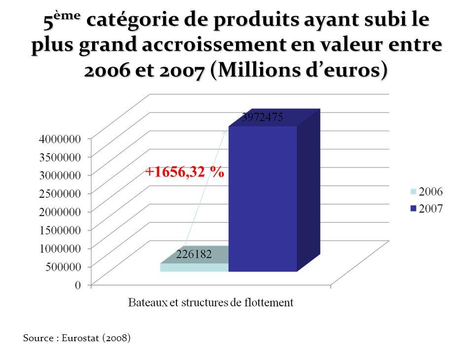 5ème catégorie de produits ayant subi le plus grand accroissement en valeur entre 2006 et 2007 (Millions d'euros)