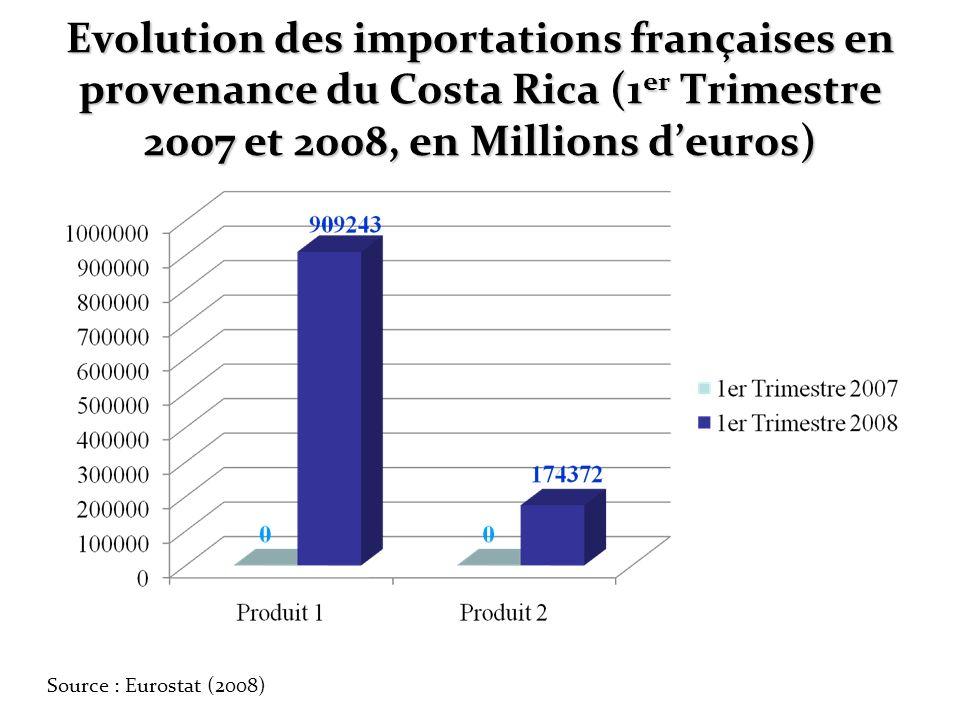 Evolution des importations françaises en provenance du Costa Rica (1er Trimestre 2007 et 2008, en Millions d'euros)