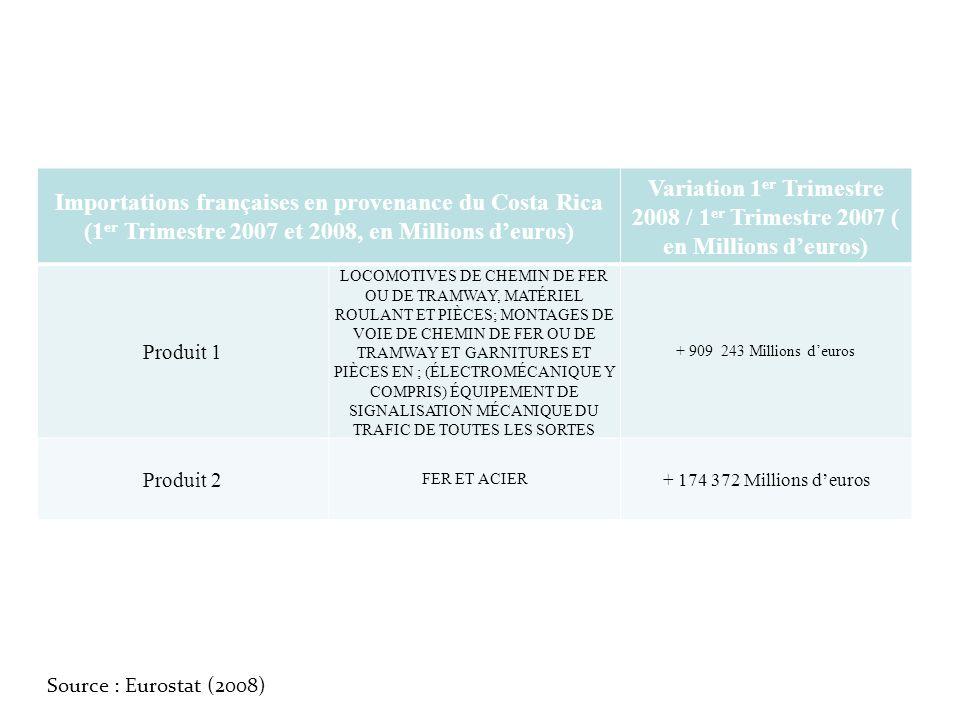 Importations françaises en provenance du Costa Rica (1er Trimestre 2007 et 2008, en Millions d'euros)