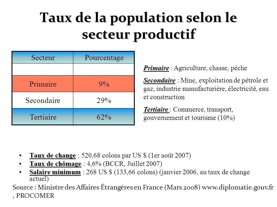 Taux de la population selon le secteur productif