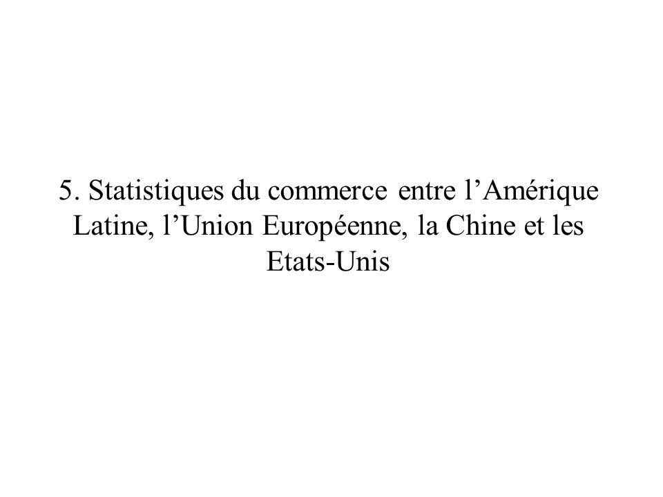 5. Statistiques du commerce entre l'Amérique Latine, l'Union Européenne, la Chine et les Etats-Unis