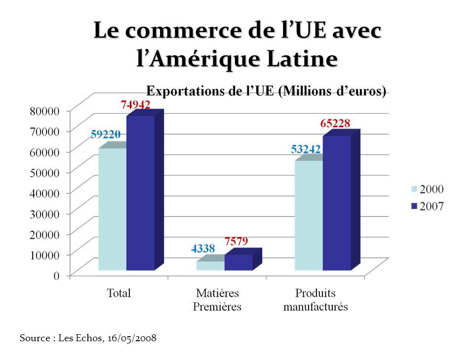 Le commerce de l'UE avec l'Amérique Latine