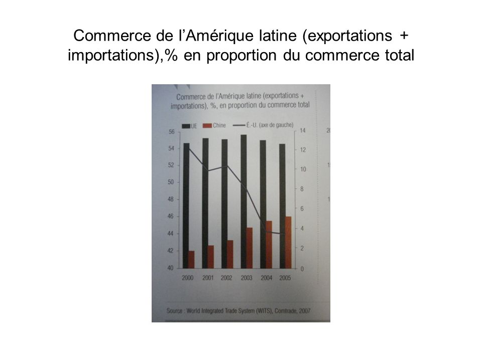 Commerce de l'Amérique latine (exportations + importations),% en proportion du commerce total