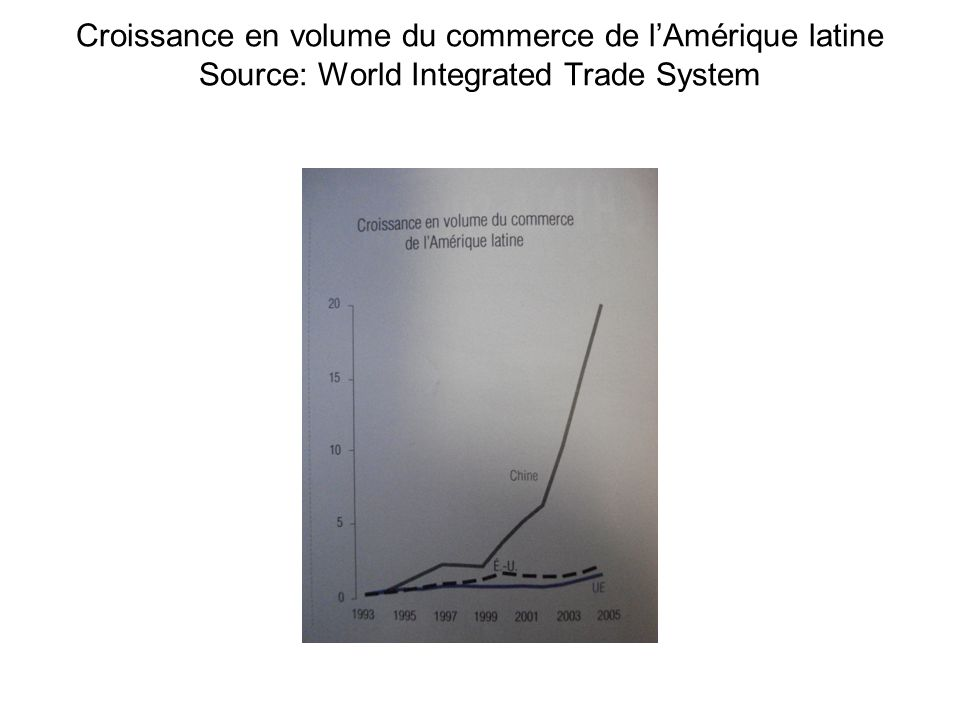Croissance en volume du commerce de l'Amérique latine Source: World Integrated Trade System