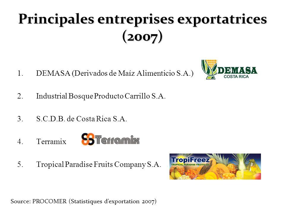 Principales entreprises exportatrices (2007)