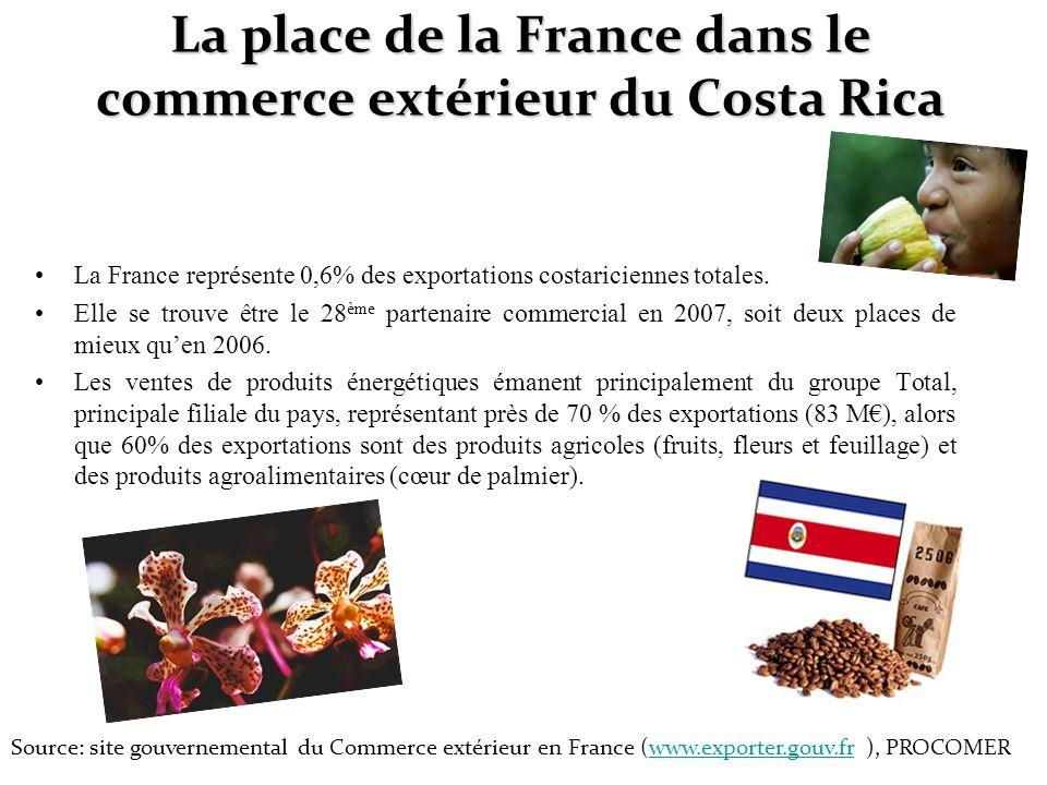 La place de la France dans le commerce extérieur du Costa Rica