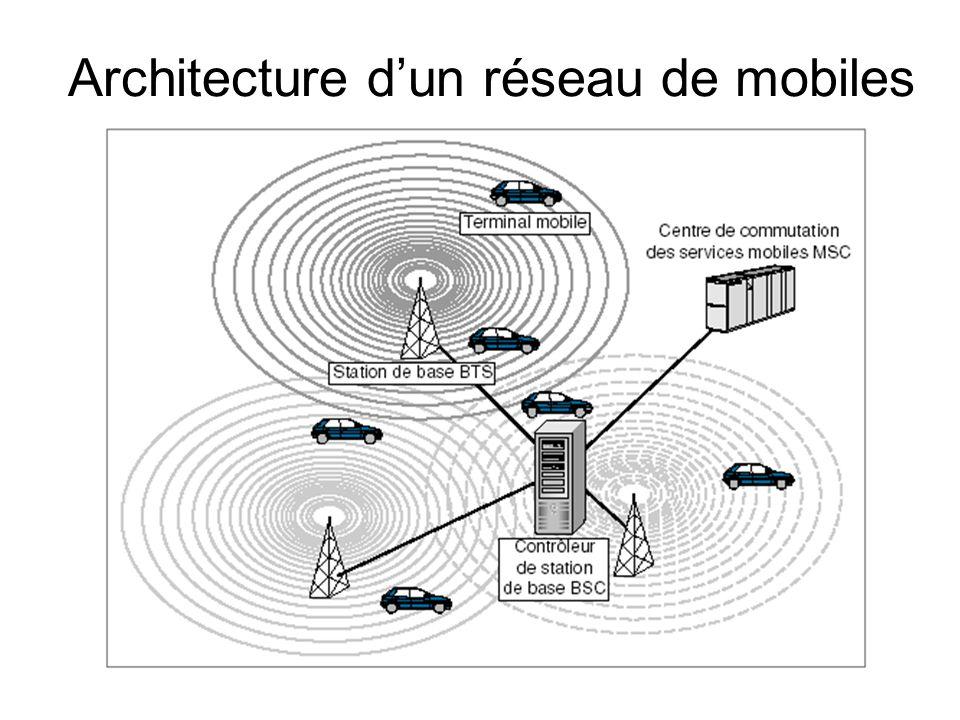 Architecture d'un réseau de mobiles