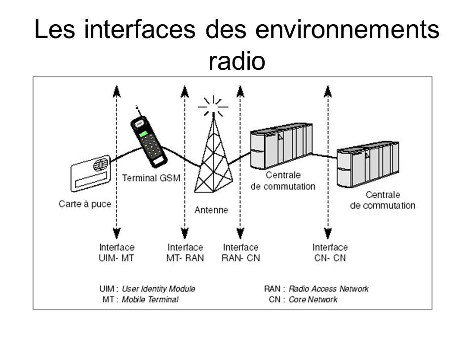 Les interfaces des environnements radio