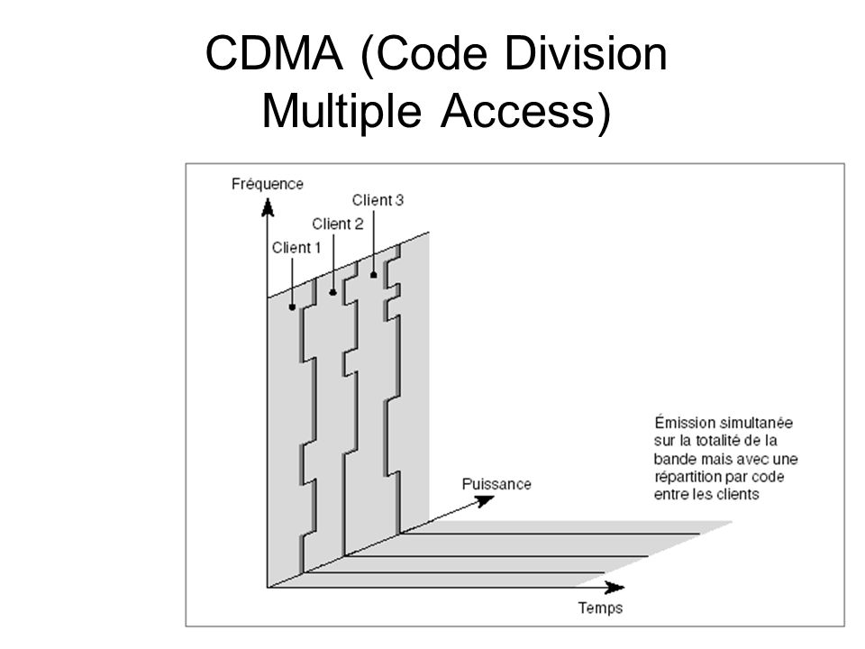CDMA (Code Division Multiple Access)