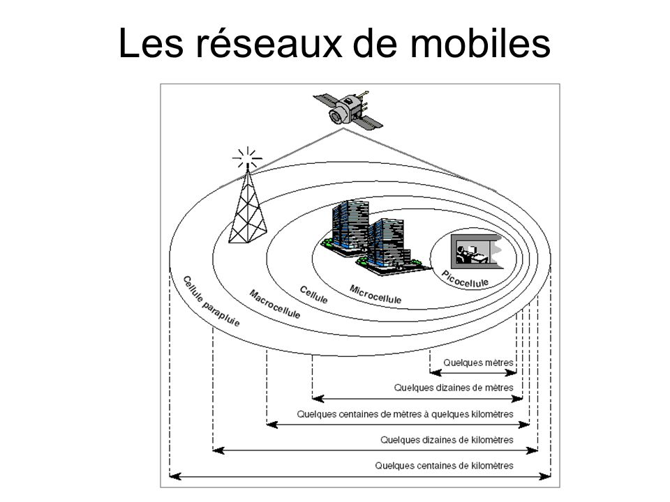 Les réseaux de mobiles