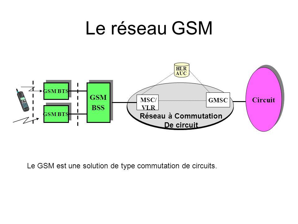 Le réseau GSM Circuit GSM BSS Réseau à Commutation De circuit