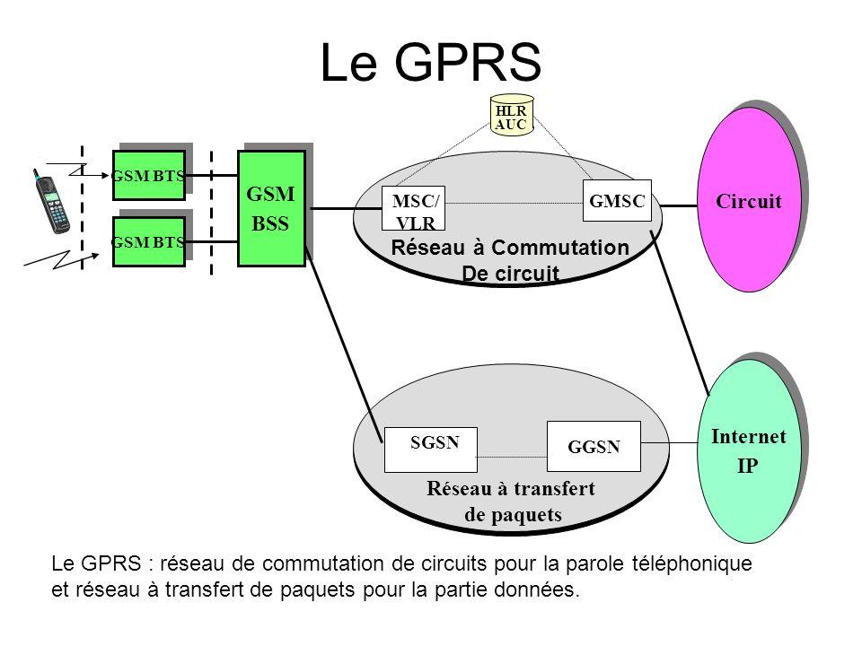 Le GPRS Circuit GSM BSS Réseau à Commutation De circuit Internet IP