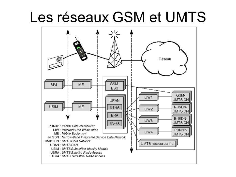 Les réseaux GSM et UMTS