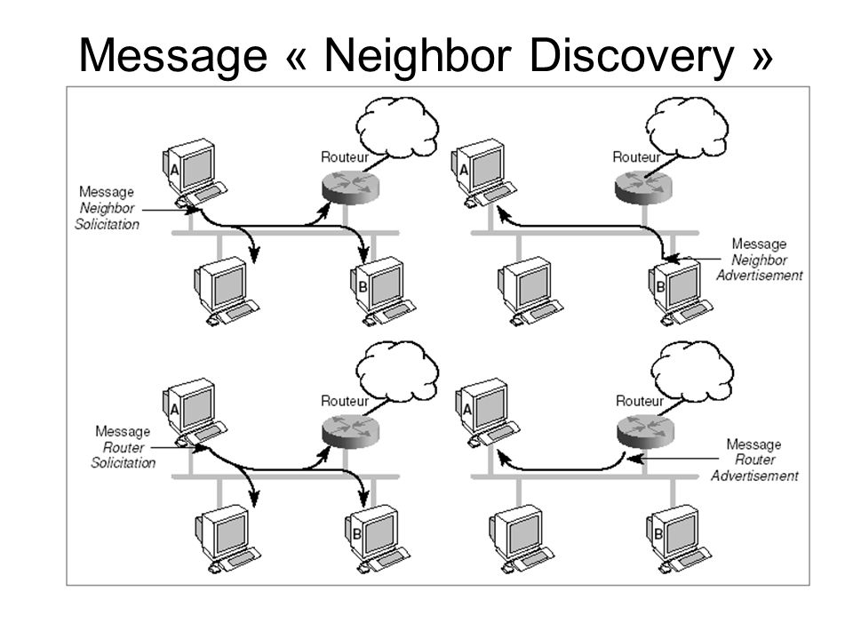 Message « Neighbor Discovery »