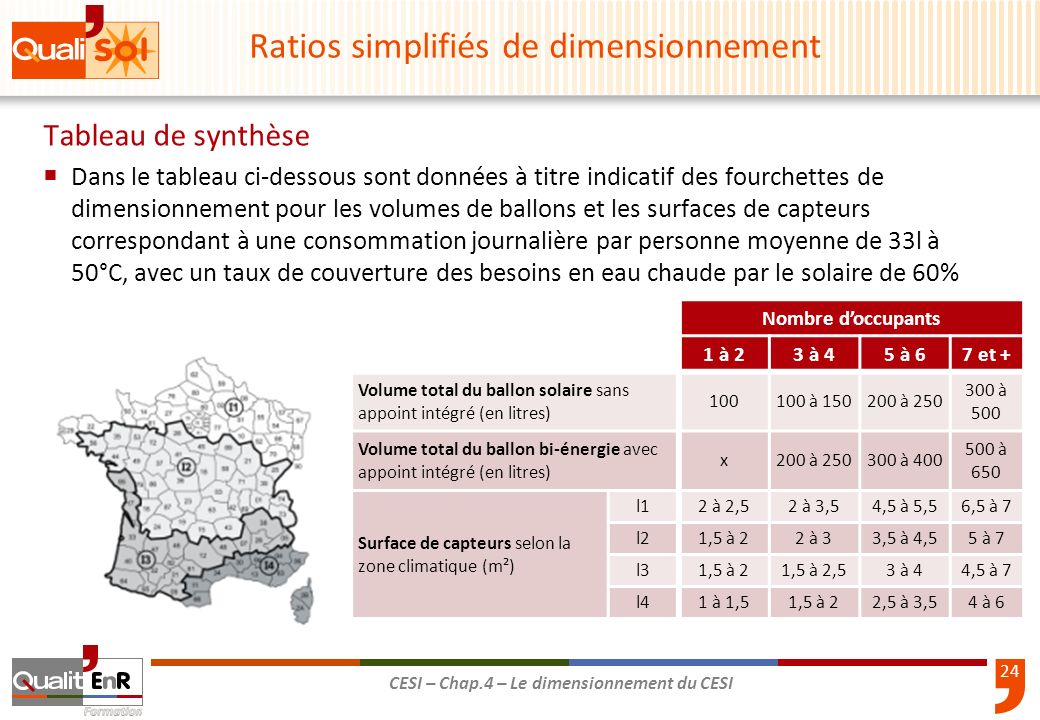 Ratios simplifiés de dimensionnement