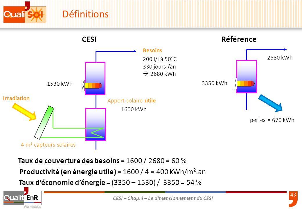 Définitions CESI Référence