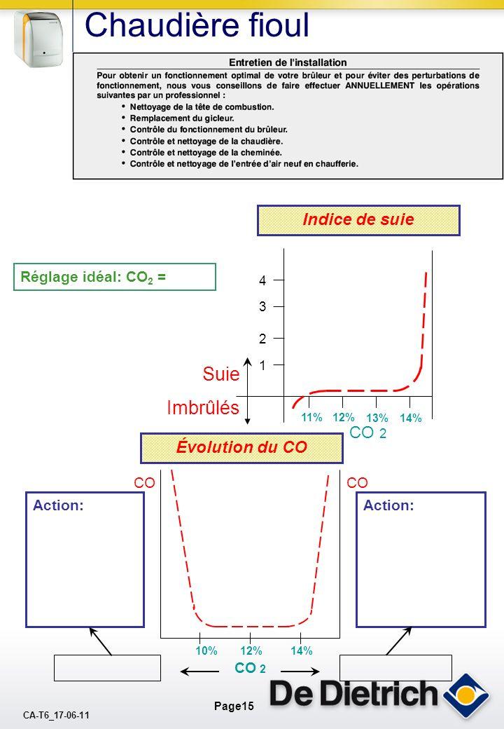 Chaudière fioul Suie Imbrûlés Indice de suie CO 2 Évolution du CO