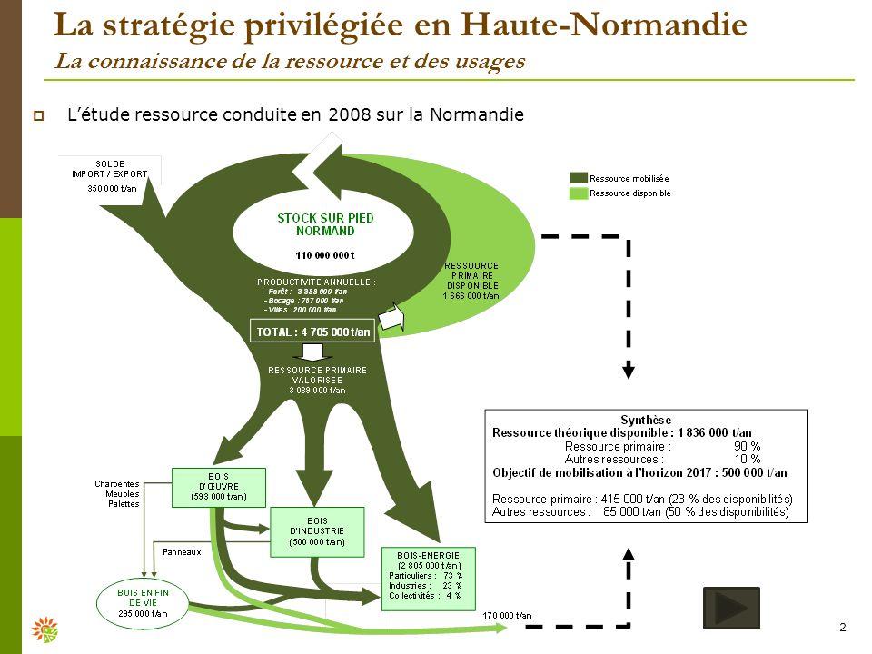 La stratégie privilégiée en Haute-Normandie La connaissance de la ressource et des usages