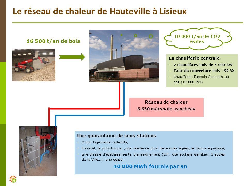 Le réseau de chaleur de Hauteville à Lisieux