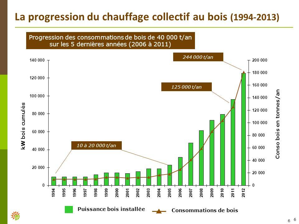 La progression du chauffage collectif au bois (1994-2013)