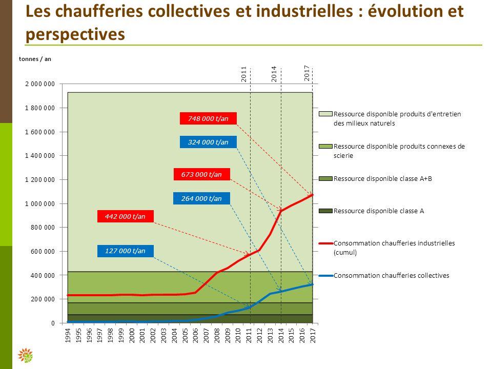 Les chaufferies collectives et industrielles : évolution et perspectives