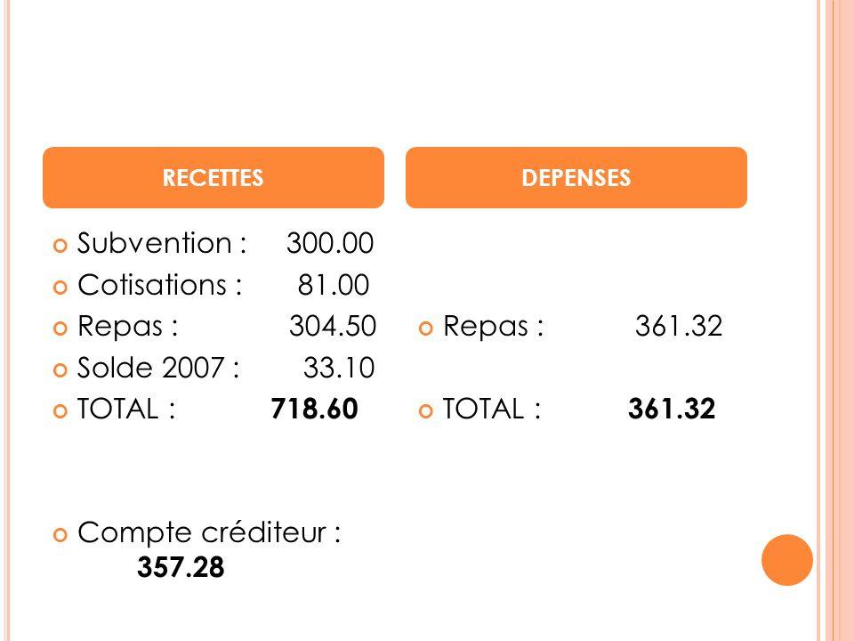 Subvention : 300.00 Cotisations : 81.00 Repas : 304.50