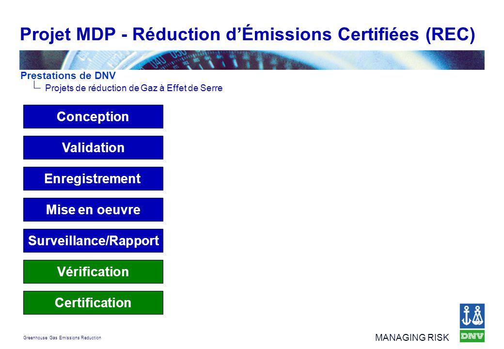 Projet MDP - Réduction d'Émissions Certifiées (REC)