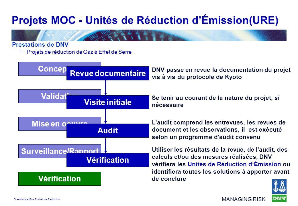 Projets MOC - Unités de Réduction d'Émission(URE)