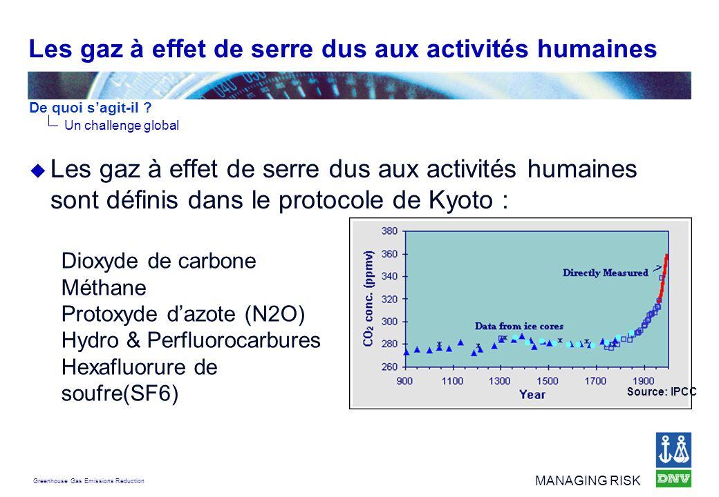 Les gaz à effet de serre dus aux activités humaines
