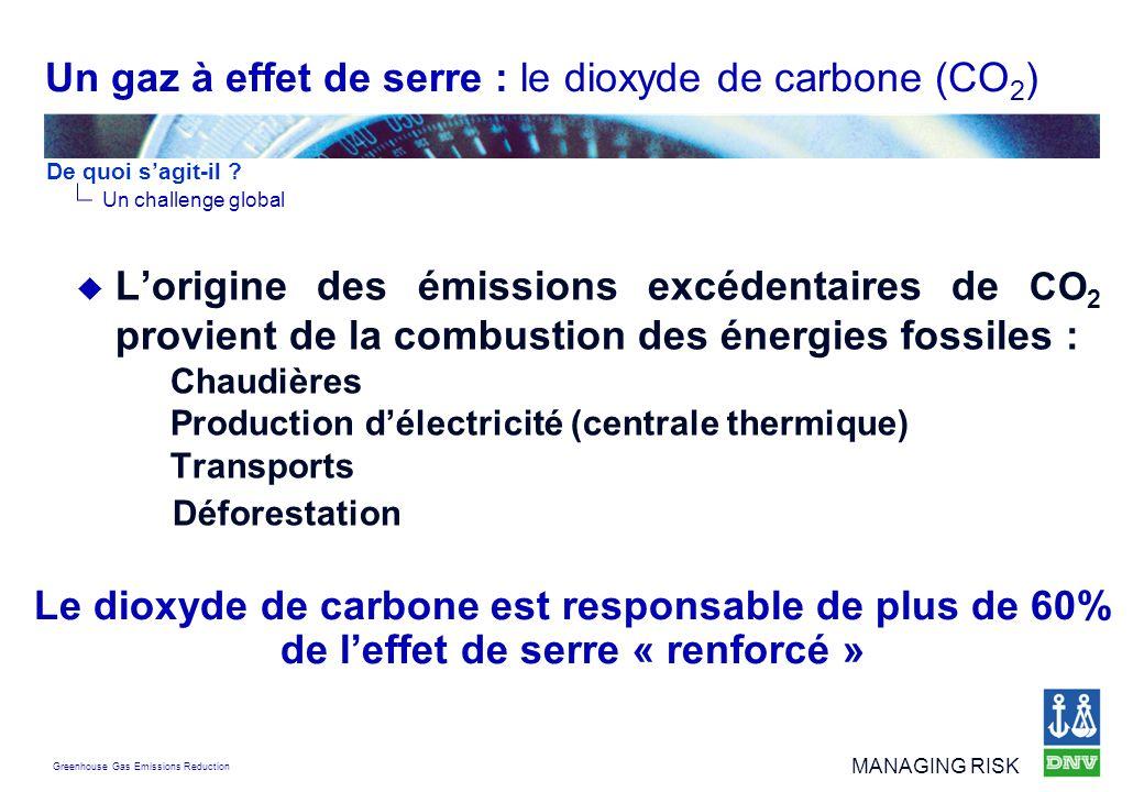 Un gaz à effet de serre : le dioxyde de carbone (CO2)