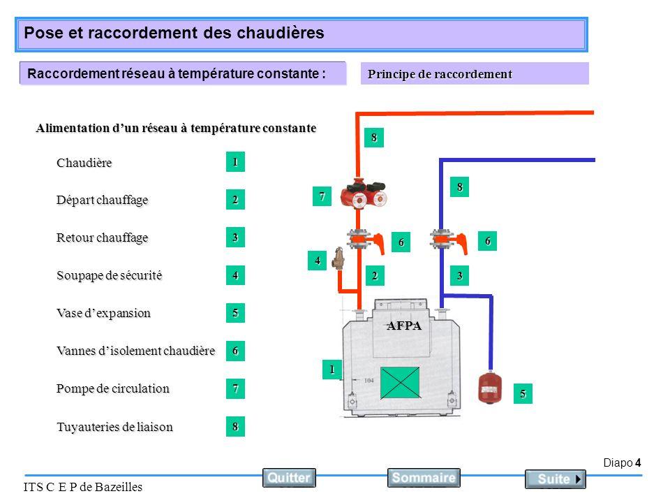 Raccordement réseau à température constante :