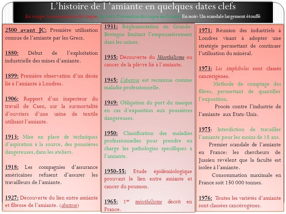 L'histoire de l 'amiante en quelques dates clefs