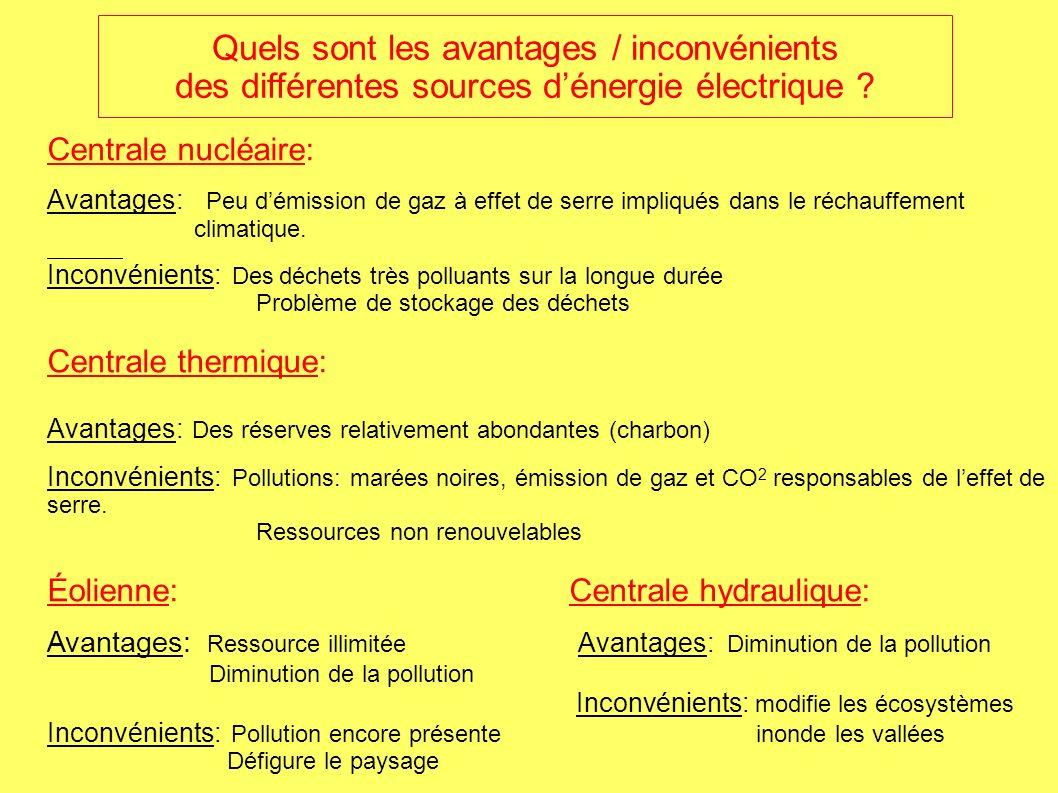 Quels sont les avantages / inconvénients des différentes sources d'énergie électrique