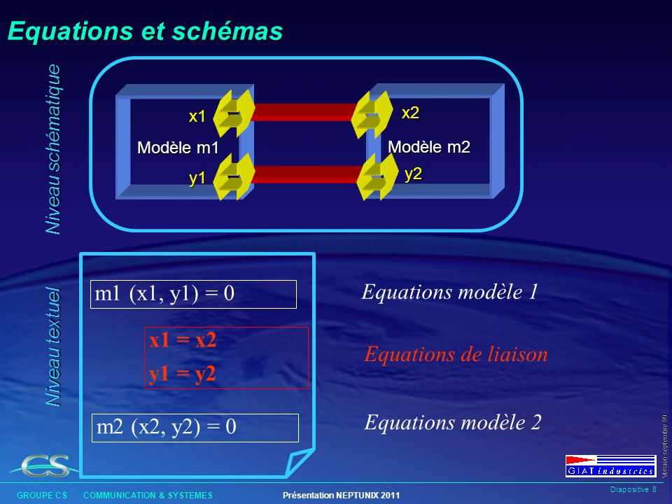 Equations et schémas m1 (x1, y1) = 0 Equations modèle 1 x1 = x2