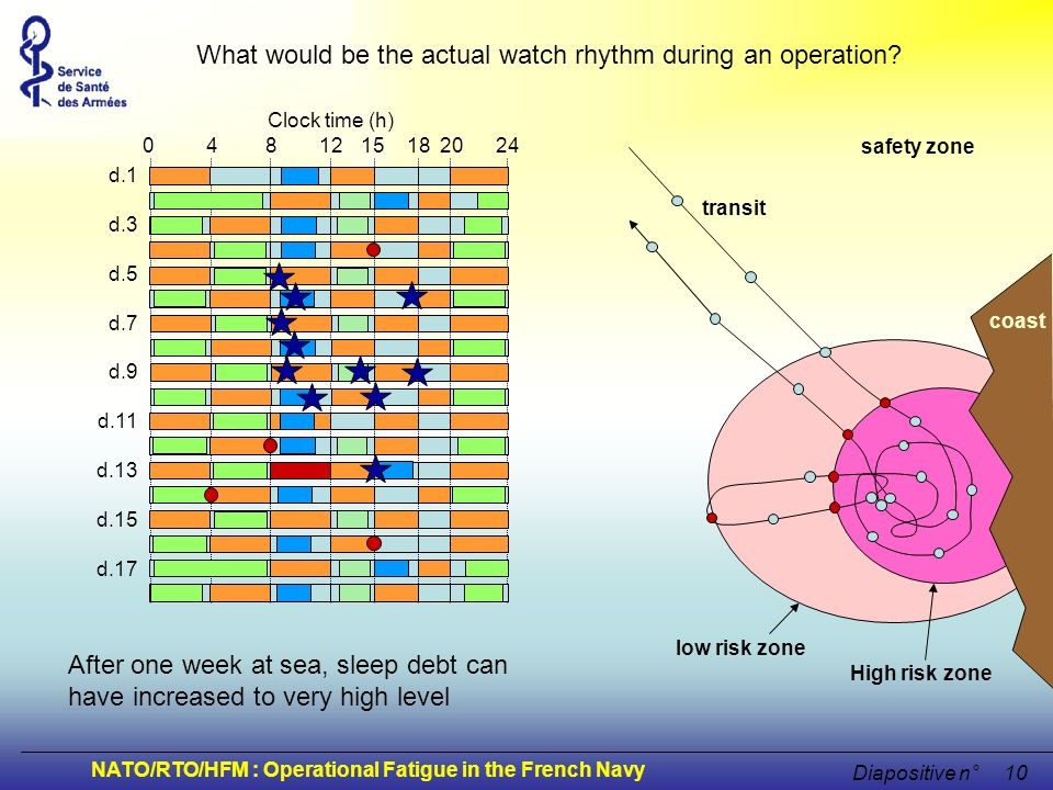 What would be the actual watch rhythm during an operation