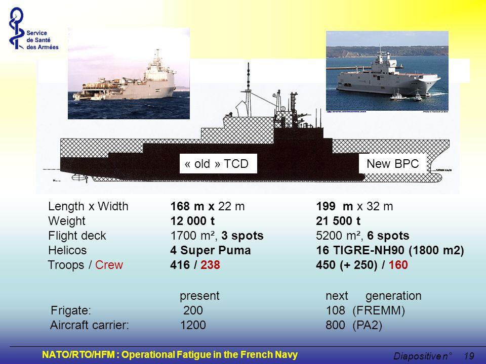« old » TCD New BPC. Length x Width 168 m x 22 m 199 m x 32 m. Weight 12 000 t 21 500 t.